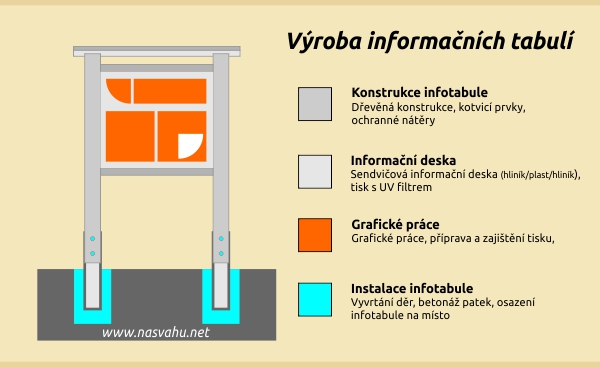 vyroba_informacnich_tabuli